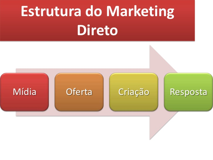 PROO-DE -VENDAS MARKETING